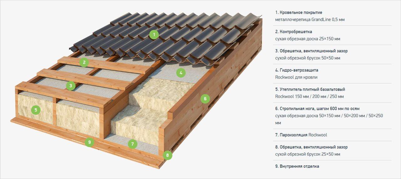 Технология строительства каркасного дома